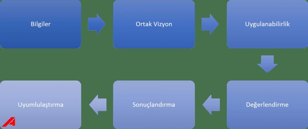 Metodolojimizdeki_Asamalar
