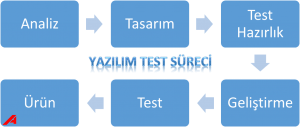 Yazilim_Test_Danismanligi